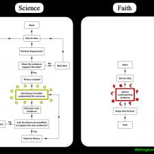2007-01-15-science-vs-faith