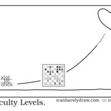 2012-02-14-difficulty-levels